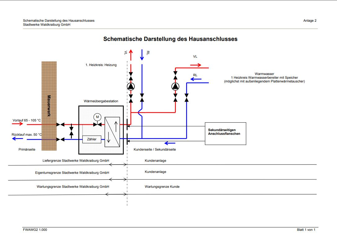 Betriebsbereiter Vollanschluss - Fernwärme