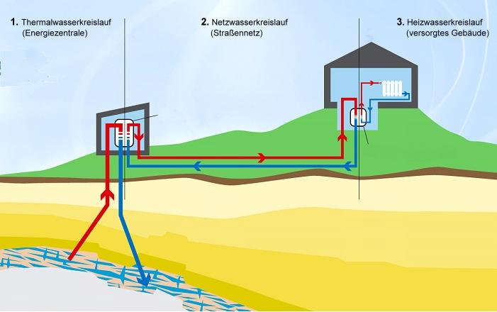 Die drei Wasserkreisläufe